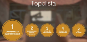 Topplista för Global Castings energieffektivisering