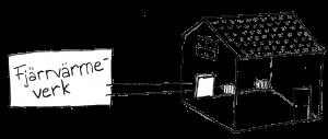 Illustration på system med fjärrvärme
