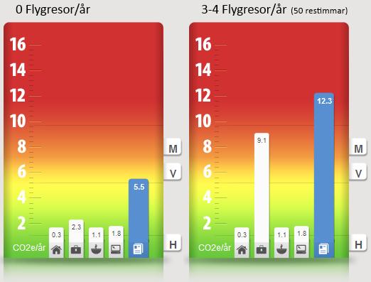 Utsläppsjämförelse: flyga eller inte flyga, övriga värden normal-klimatmedveten vuxen svensk. klipp från klimatkontot.se
