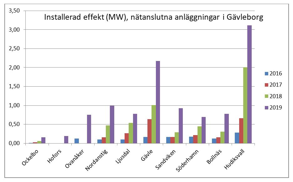 Antalet nätanslutna solcellsanläggningar ökar i Gävleborgs län